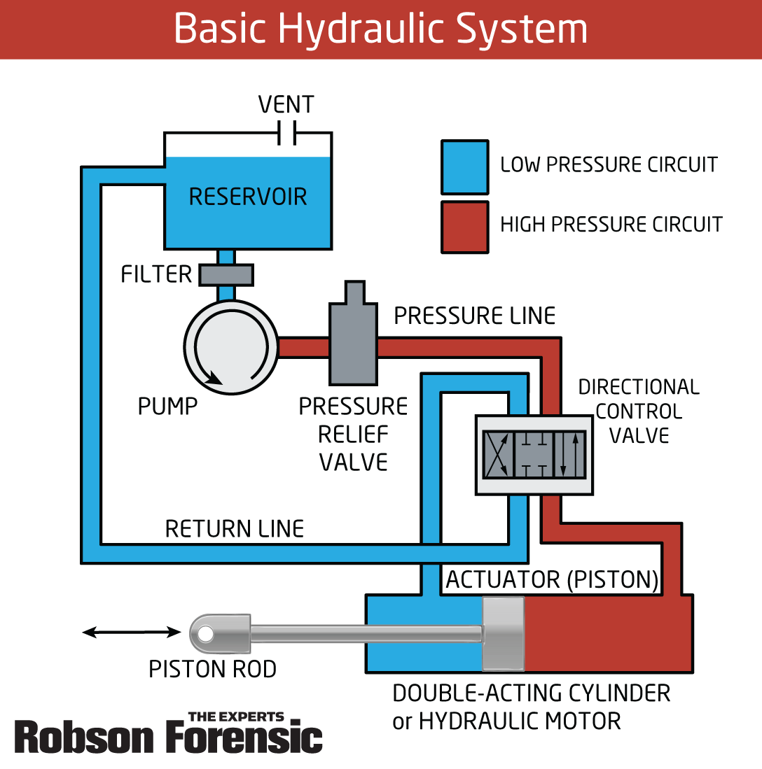 Failures  U0026 Fundamentals  Hydraulic Systems